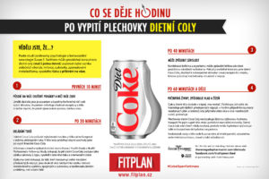 Infografika Coca Cola Light