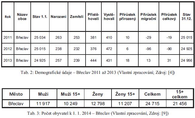 Demografické prostředí Břeclav