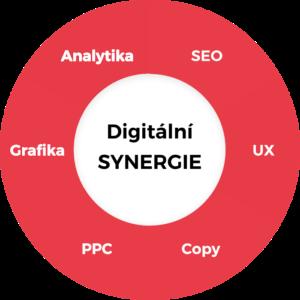 SEO jako multiobor - digitální synergie