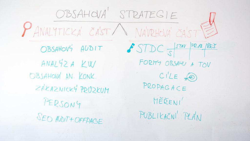 Obsahová strategie - whiteboard tabule z videa